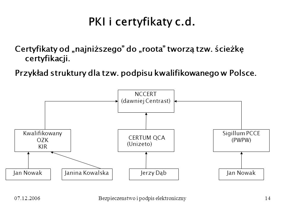 07.12.2006Bezpieczenstwo i podpis elektroniczny14 PKI i certyfikaty c.d. Certyfikaty od najniższego do roota tworzą tzw. ścieżkę certyfikacji. Przykła