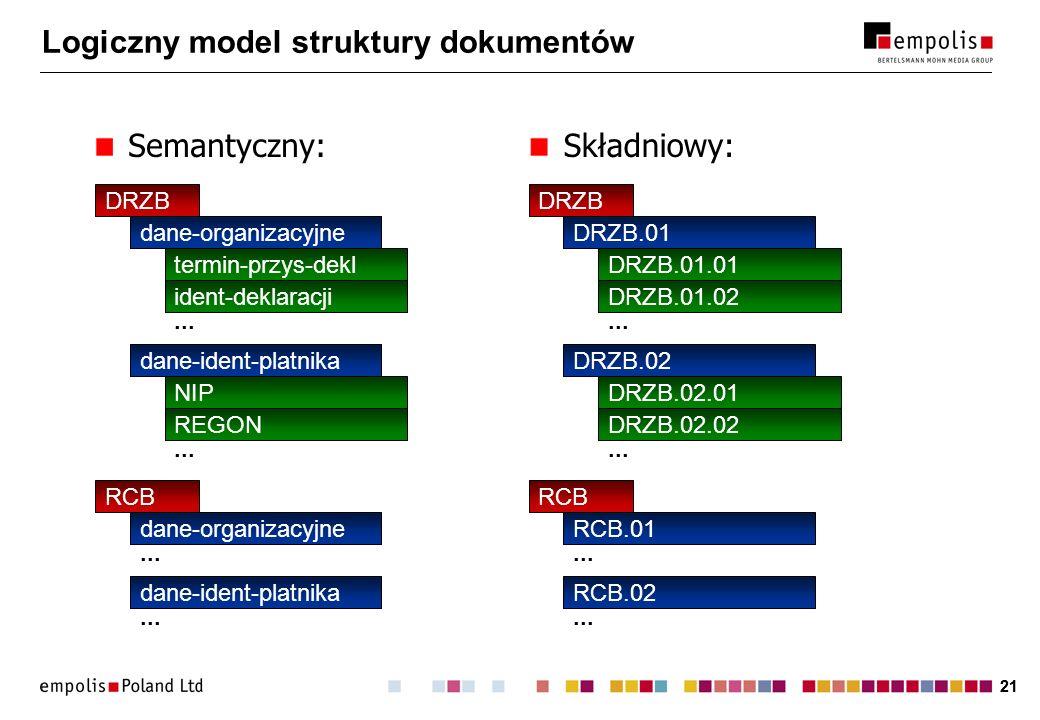 21 Logiczny model struktury dokumentów DRZB dane-organizacyjne termin-przys-dekl ident-deklaracji dane-ident-platnika NIP REGON...
