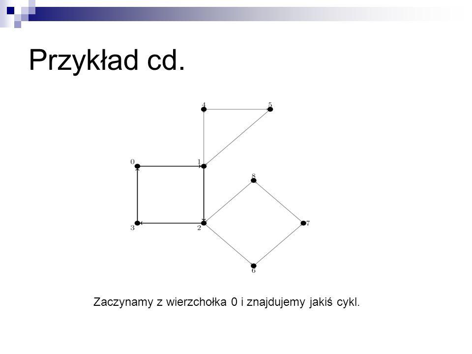 Przykład cd. Zaczynamy z wierzchołka 0 i znajdujemy jakiś cykl.
