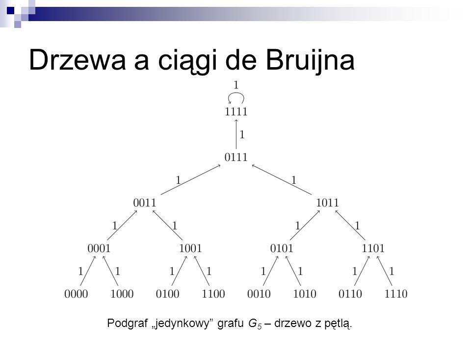 Drzewa a ciągi de Bruijna Podgraf jedynkowy grafu G 5 – drzewo z pętlą.