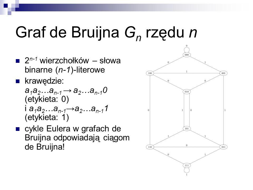 Algorytm Forda Zaleta: łatwiejszy w zapisie Wada: pozwala na wygenerowanie jedynie pewnej klasy ciągów de Bruijna u = 11…1; while (true) { v = u 2 u 3 …u n ; if (było[v0]) u = v1; else u = v0; if (było[u]) break; pisz(u n ); } 0000100110101111 Ciąg wygenerowany dla n=4: 0000100110101111.