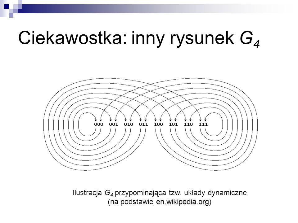 Eulerowskość G n do wierzchołka a 1 a 2 …a n-1 wchodzą dwie krawędzie: 0a 1 …a n-2 a 1 …a n-2 a n-1 1a 1 …a n-2 a 1 …a n-2 a n-1 indeg[v] = outdeg[v] 110 011 silnie spójny (jak dojść z 110 do 011?) eulerowski na mocy kryterium (dowód kryterium potem)