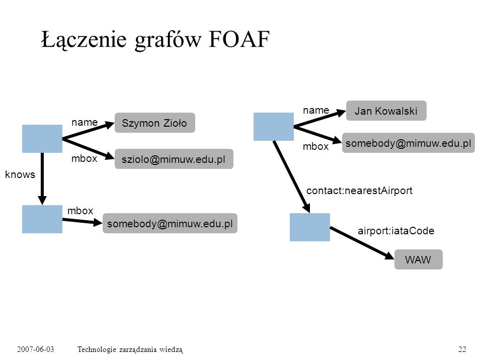2007-06-03Technologie zarządzania wiedzą22 Łączenie grafów FOAF Szymon Zioło sziolo@mimuw.edu.pl name mbox knows somebody@mimuw.edu.pl mbox Jan Kowalski name mbox somebody@mimuw.edu.pl WAW contact:nearestAirport airport:iataCode