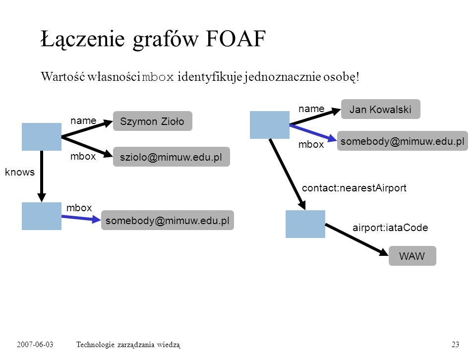 2007-06-03Technologie zarządzania wiedzą23 Łączenie grafów FOAF Szymon Zioło name mbox knows mbox Jan Kowalski name mbox WAW contact:nearestAirport airport:iataCode Wartość własności mbox identyfikuje jednoznacznie osobę.