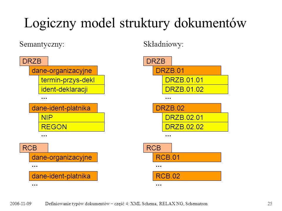 2006-11-09Definiowanie typów dokumentów – część 4: XML Schema, RELAX NG, Schematron25 Logiczny model struktury dokumentów Semantyczny: Składniowy: DRZ