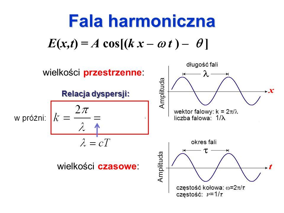 Fala harmoniczna wielkości przestrzenne: E(x,t) = A cos[(k x – t ) – ] długość fali wektor falowy: k = 2 / wektor falowy: k = 2 / liczba falowa: / liczba falowa: 1/ częstość kołowa: =2 / częstość kołowa: =2 / częstość: / częstość: =1/ okres fali Amplituda w próżni: wielkości czasowe: Relacja dyspersji: