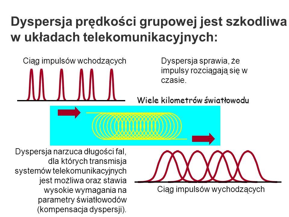 Dyspersja prędkości grupowej jest szkodliwa w układach telekomunikacyjnych: Ciąg impulsów wchodzących Ciąg impulsów wychodzących Wiele kilometrów światłowodu Dyspersja sprawia, że impulsy rozciągają się w czasie.