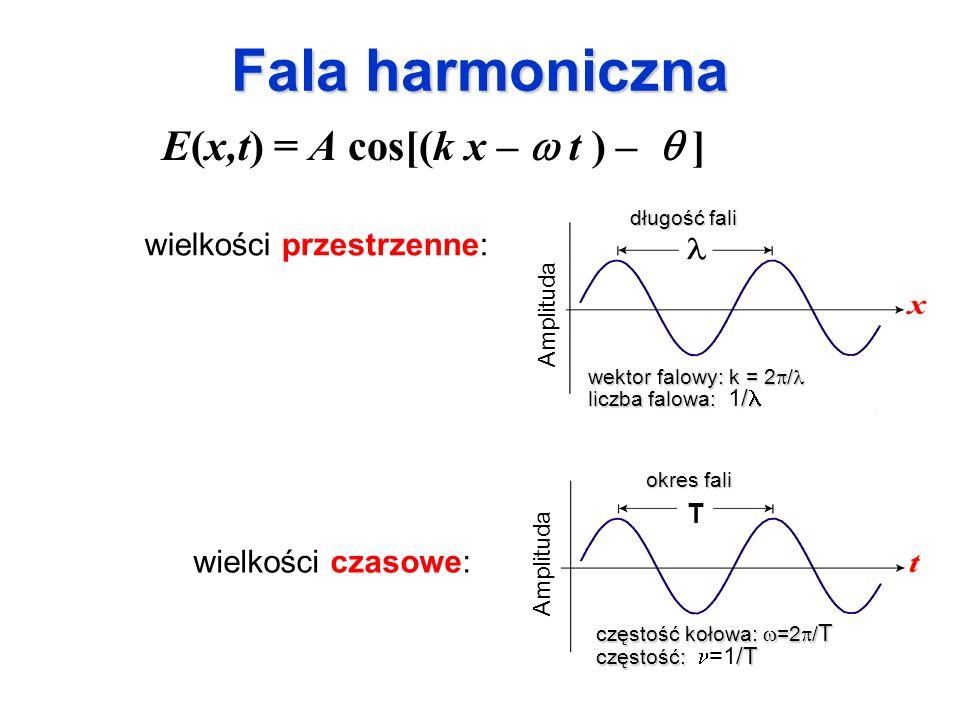 Fala harmoniczna wielkości przestrzenne: E(x,t) = A cos[(k x – t ) – ] wielkości czasowe: długość fali wektor falowy: k = 2 / wektor falowy: k = 2 / l