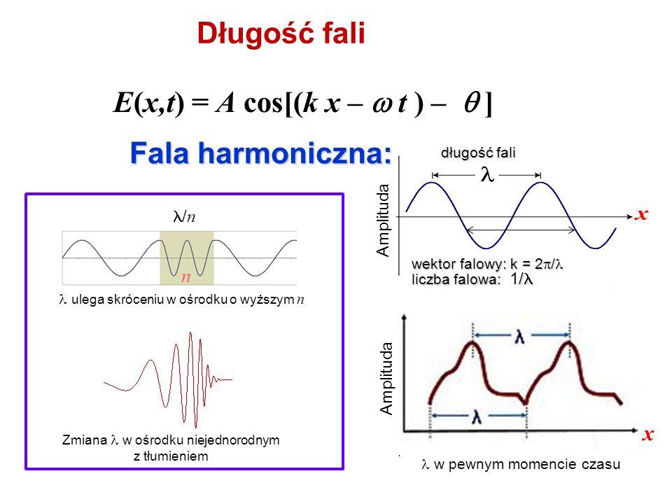 Długość fali E(x,t) = A cos[(k x – t ) – ] długość fali wektor falowy: k = 2 / wektor falowy: k = 2 / liczba falowa: / liczba falowa: 1/ częstość koło