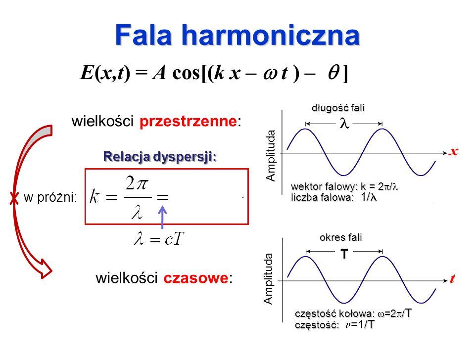 Fala harmoniczna wielkości przestrzenne: E(x,t) = A cos[(k x – t ) – ] w próżni: wielkości czasowe: Relacja dyspersji: długość fali wektor falowy: k =