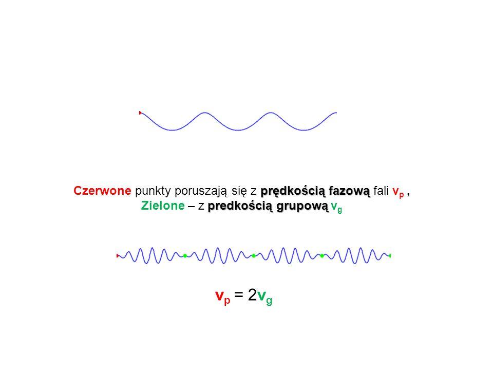 prędkością fazową Czerwone punkty poruszają się z prędkością fazową fali v p, predkością grupową Zielone – z predkością grupową v g v p = 2v g