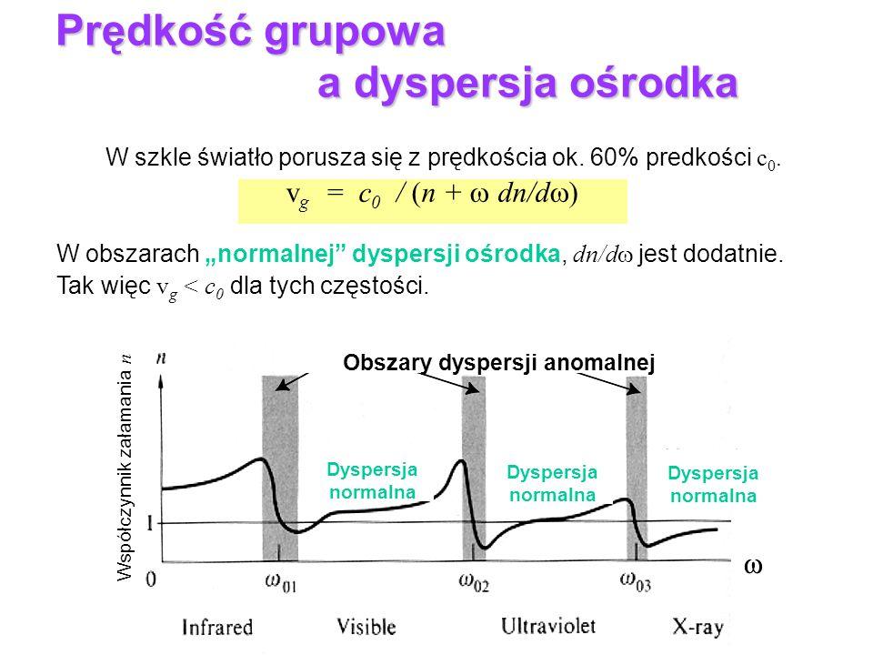 Dyspersja normalna Dyspersja normalna Dyspersja normalna Obszary dyspersji anomalnej Współczynnik załamania n Prędkość grupowa jest mniejsza niż prędk