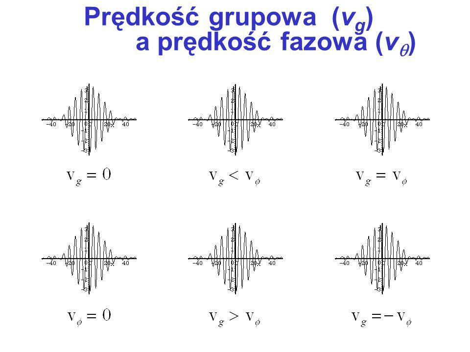 Prędkość grupowa (v g ) a prędkość fazowa (v )