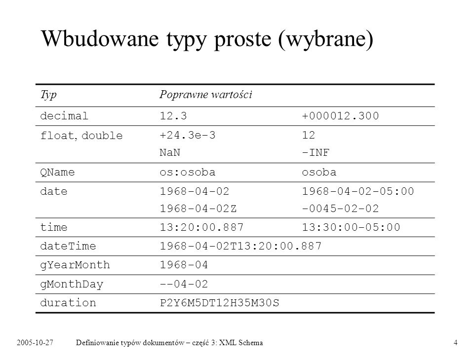 2005-10-27Definiowanie typów dokumentów – część 3: XML Schema4 Wbudowane typy proste (wybrane) TypPoprawne wartości decimal12.3+000012.300 float, double+24.3e-312 NaN -INF QNameos:osobaosoba date1968-04-021968-04-02-05:00 1968-04-02Z-0045-02-02 time13:20:00.88713:30:00-05:00 dateTime1968-04-02T13:20:00.887 gYearMonth1968-04 gMonthDay--04-02 durationP2Y6M5DT12H35M30S