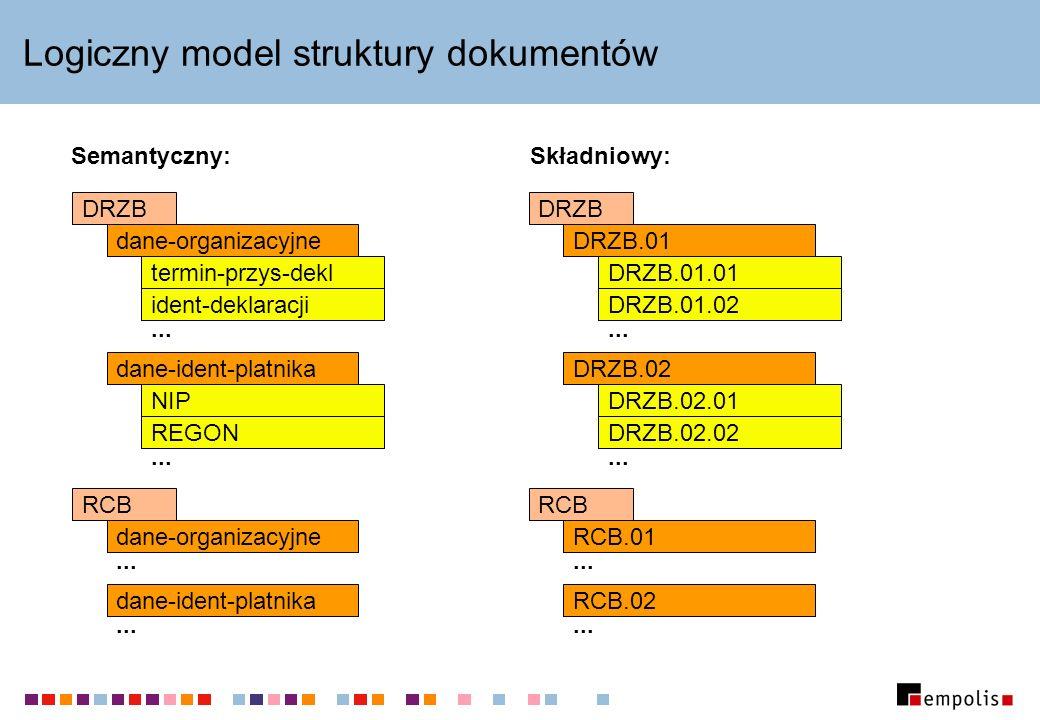Logiczny model struktury dokumentów Semantyczny:Składniowy: DRZB dane-organizacyjne termin-przys-dekl ident-deklaracji dane-ident-platnika NIP REGON...