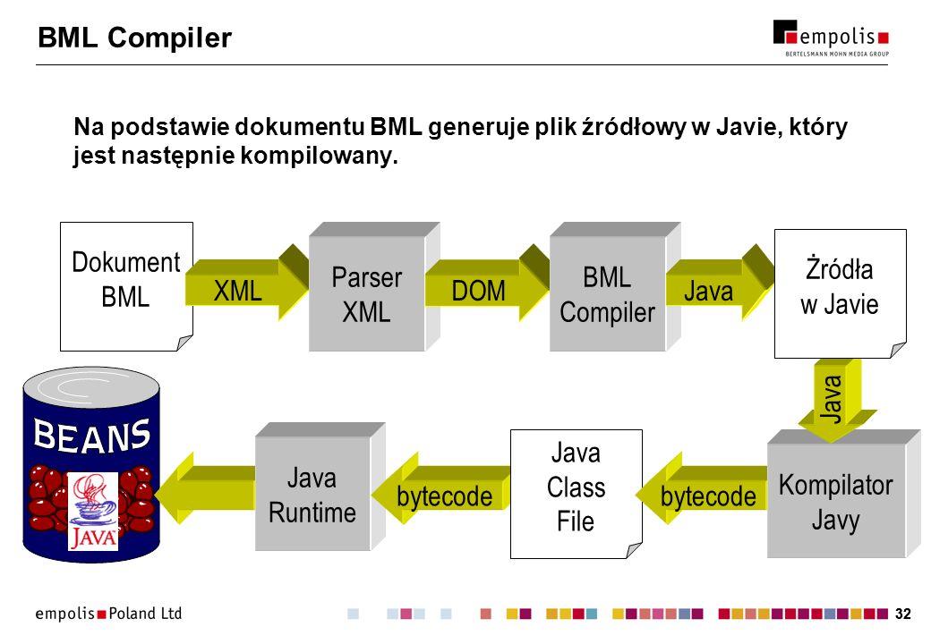 32 Java Runtime bytecode Java Class File bytecode Kompilator Javy Java BML Compiler Na podstawie dokumentu BML generuje plik źródłowy w Javie, który j