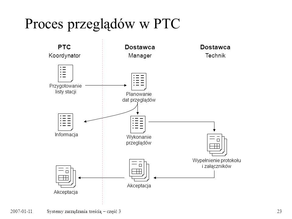 2007-01-11Systemy zarządzania treścią – część 323 Proces przeglądów w PTC PTC Koordynator Dostawca Manager Dostawca Technik Przygotowanie listy stacji