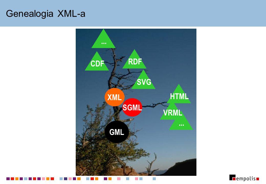 Genealogia XML-a GML SGML XML HTML...VRMLSVGRDFCDF...