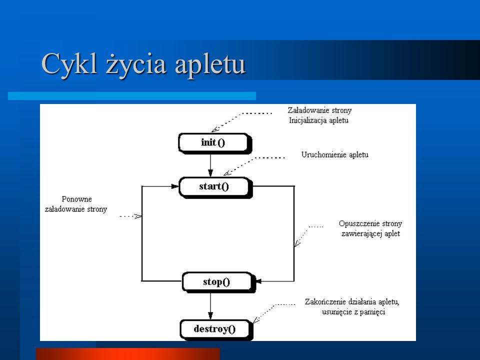 Cykl życia apletu