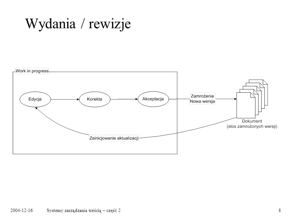 2004-12-16Systemy zarządzania treścią – część 28 Wydania / rewizje