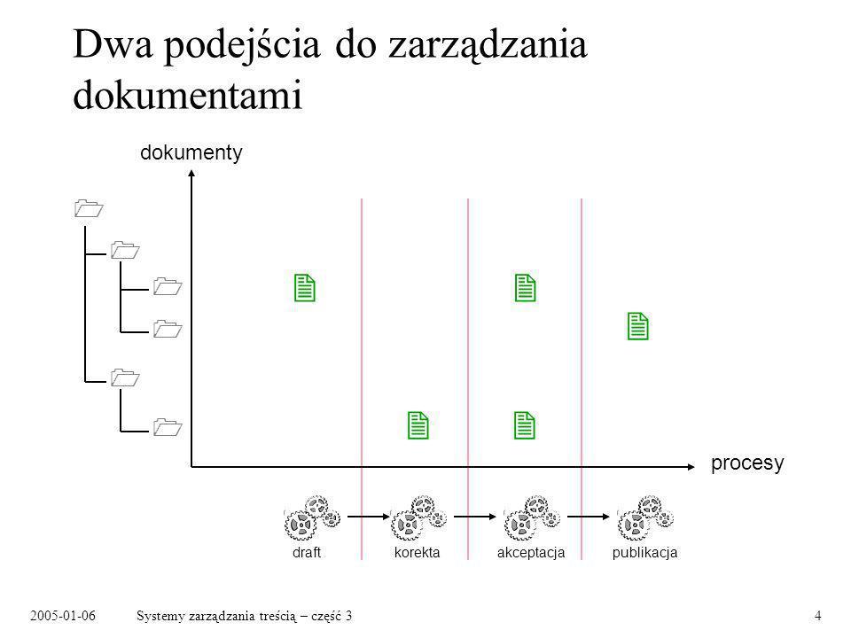 2005-01-06Systemy zarządzania treścią – część 34 Dwa podejścia do zarządzania dokumentami dokumenty procesy draftkorektaakceptacjapublikacja