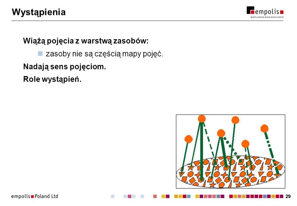 29 Wystąpienia Wiążą pojęcia z warstwą zasobów: zasoby nie są częścią mapy pojęć. Nadają sens pojęciom. Role wystąpień.