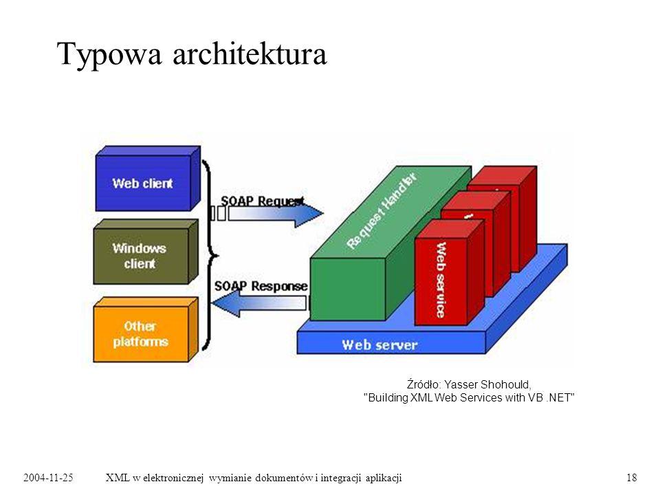 2004-11-25XML w elektronicznej wymianie dokumentów i integracji aplikacji18 Typowa architektura Źródło: Yasser Shohould, Building XML Web Services with VB.NET
