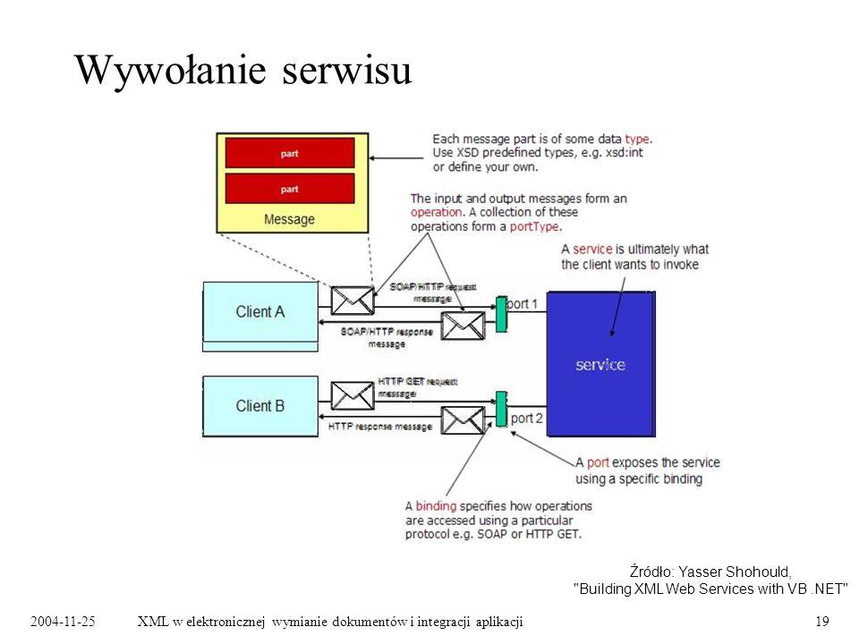 2004-11-25XML w elektronicznej wymianie dokumentów i integracji aplikacji19 Wywołanie serwisu Źródło: Yasser Shohould, Building XML Web Services with VB.NET