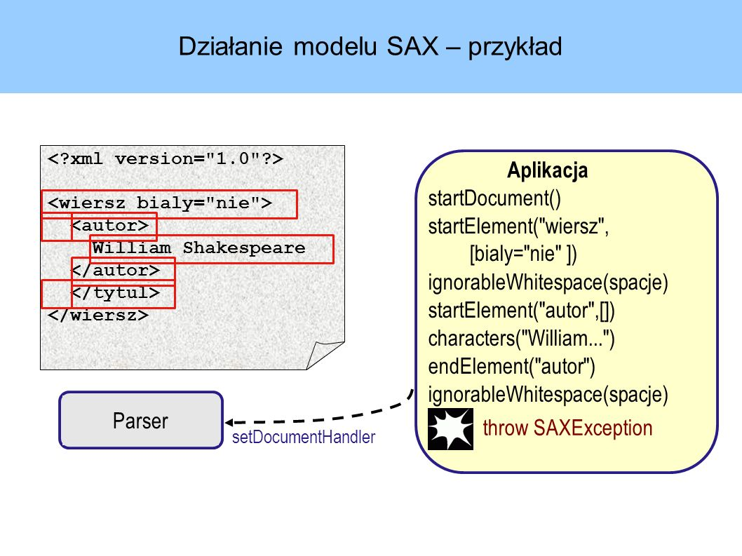 Działanie modelu SAX – przykład Parser Aplikacja setDocumentHandler startDocument() startElement( wiersz , [bialy= nie ]) ignorableWhitespace(spacje) startElement( autor ,[]) characters( William... ) endElement( autor ) ignorableWhitespace(spacje) William Shakespeare throw SAXException