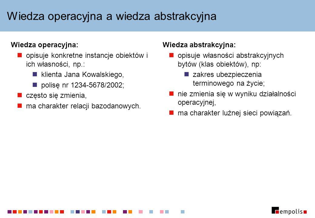 Wiedza operacyjna a wiedza abstrakcyjna Wiedza operacyjna: opisuje konkretne instancje obiektów i ich własności, np.: klienta Jana Kowalskiego, polisę