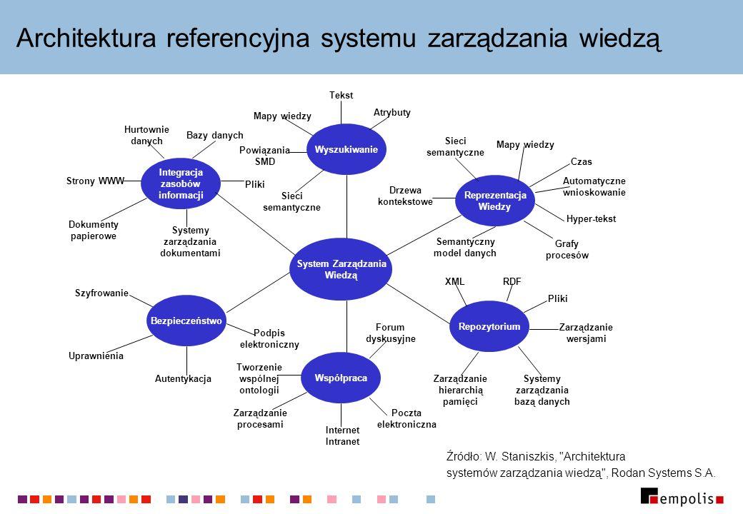 Architektura referencyjna systemu zarządzania wiedzą System Zarządzania Wiedzą Repozytorium Wyszukiwanie Współpraca Bezpieczeństwo Integracja zasobów
