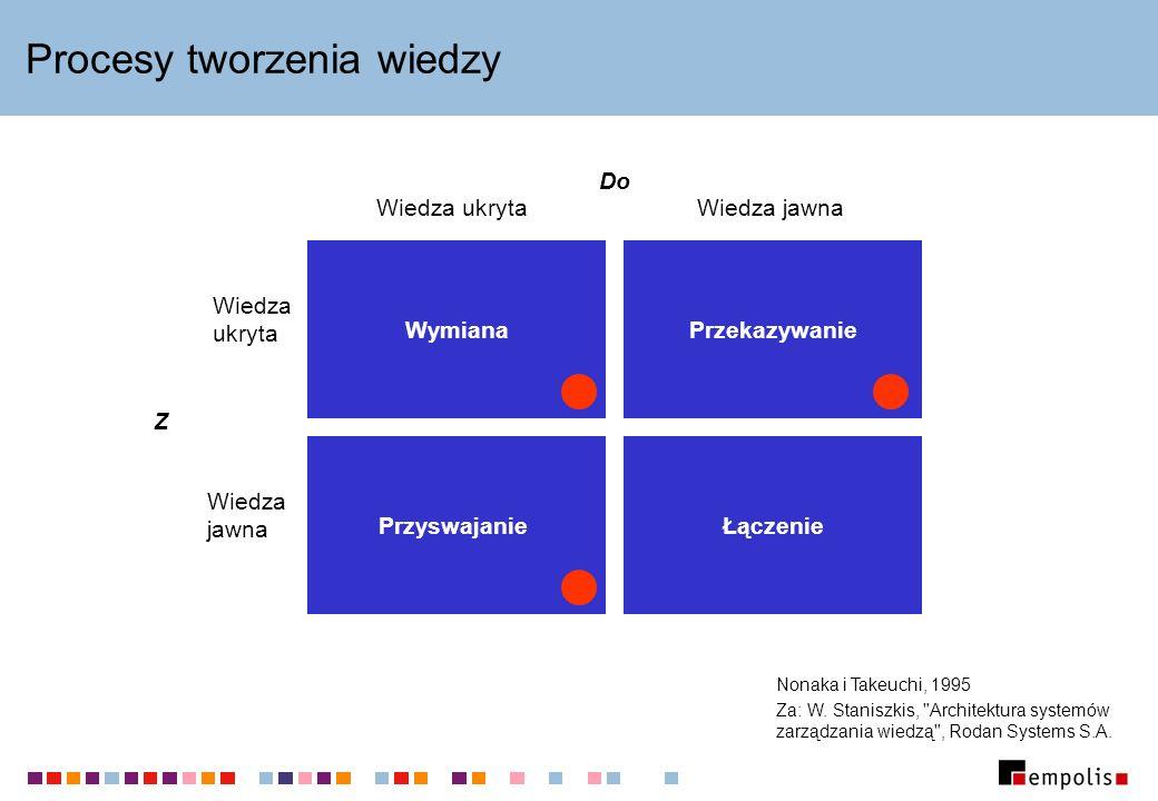 Podział ról Mapa wiedzy Poziom użytkownika Ontologia Poziom analityka/ administratora Język modelowania ontologii Poziom dostawcy rozwiązania