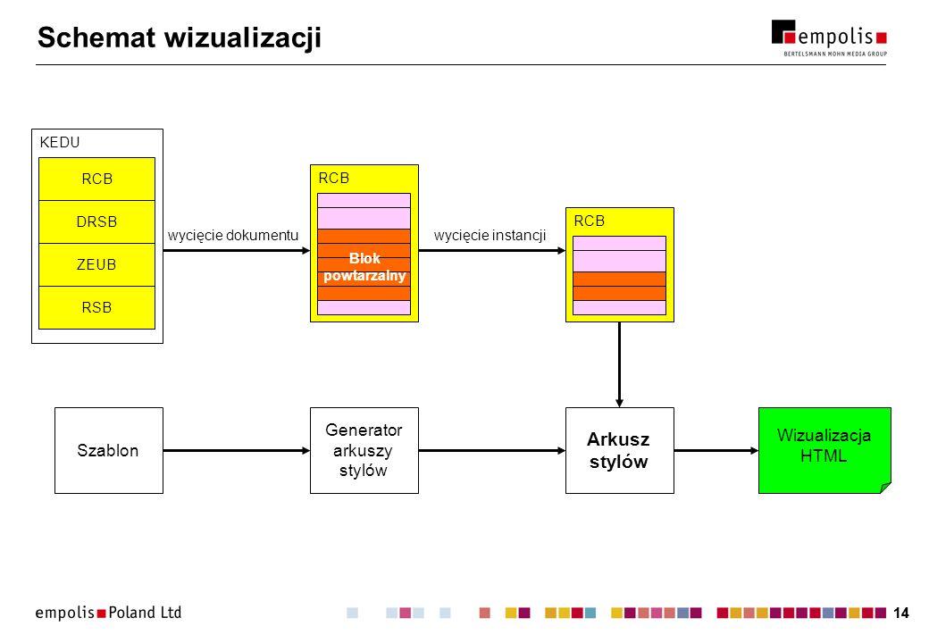 14 Schemat wizualizacji KEDU RCB DRSB ZEUB RSB RCB Blok powtarzalny wycięcie dokumentuwycięcie instancji RCB Arkusz stylów Generator arkuszy stylów Szablon Wizualizacja HTML
