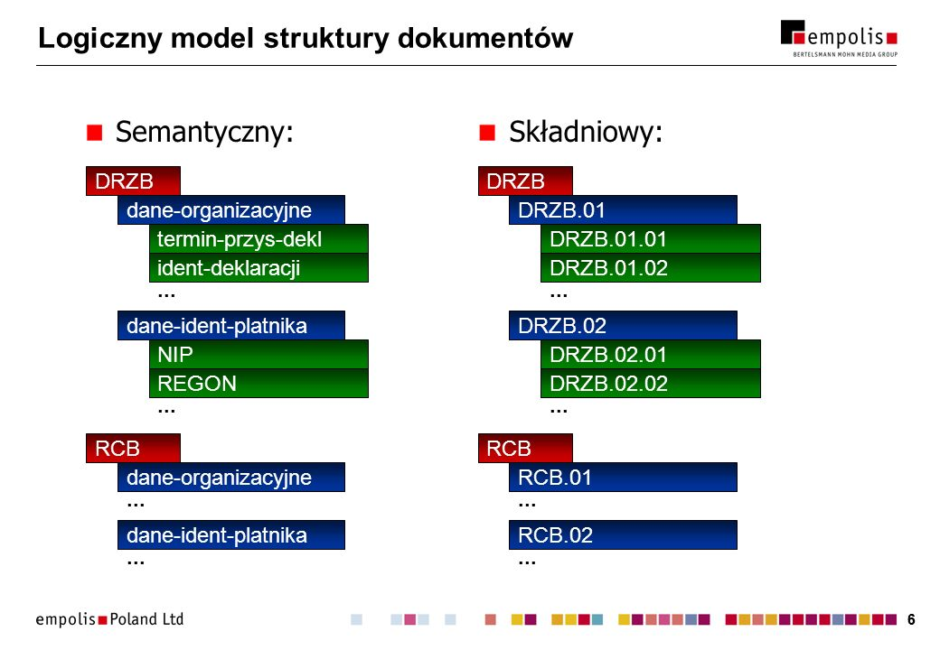 66 Logiczny model struktury dokumentów DRZB dane-organizacyjne termin-przys-dekl ident-deklaracji dane-ident-platnika NIP REGON... RCB dane-organizacy