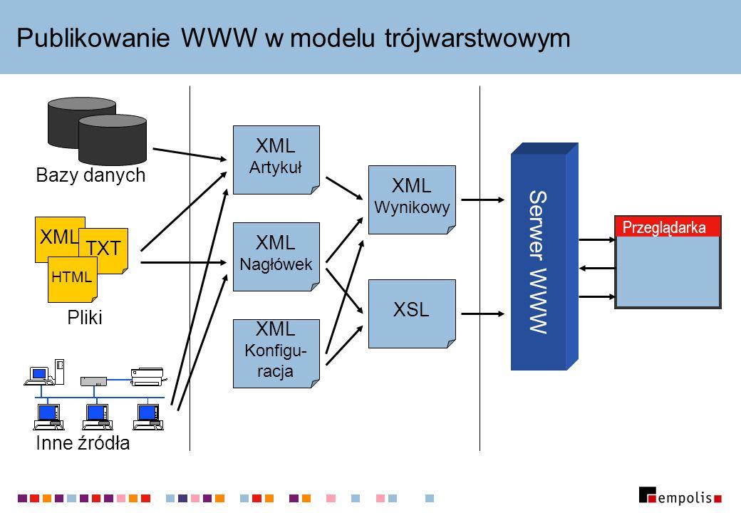 Publikowanie WWW w modelu trójwarstwowym XML Artykuł XML Nagłówek XML Konfigu- racja XSL XML Wynikowy Serwer WWW Przeglądarka Bazy danych XML TXT HTML