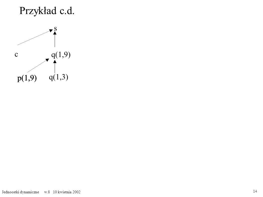 Przykład c.d. 14 Jednoostki dynamiczne w.8 10 kwietnia 2002 s c q(1,9) p(1,9) q(1,3) p(1,9)