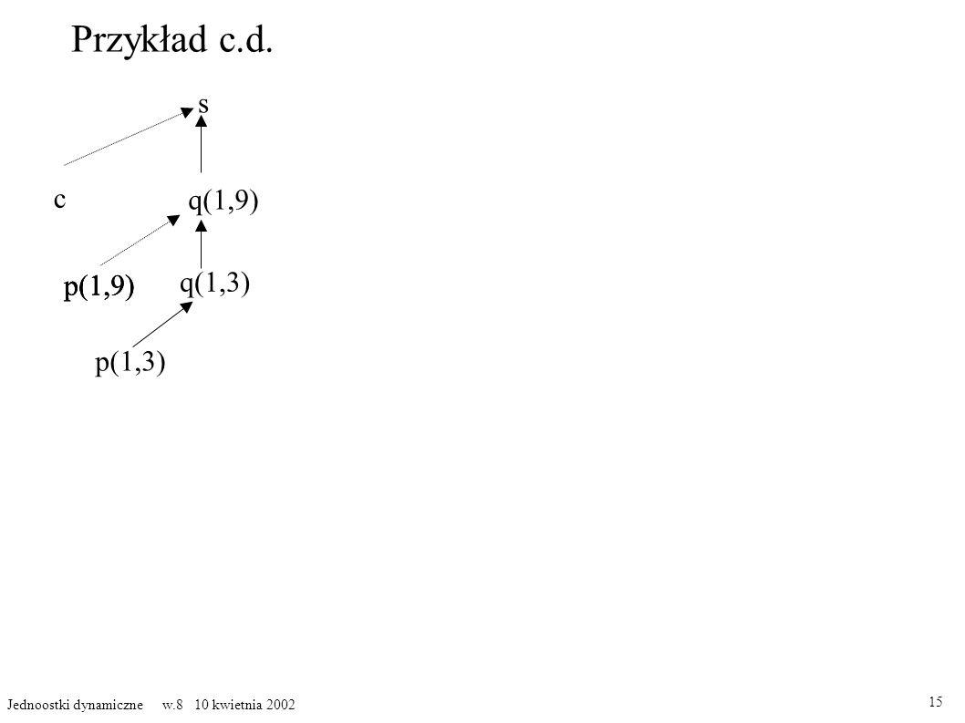 Przykład c.d. 15 Jednoostki dynamiczne w.8 10 kwietnia 2002 s c q(1,9) p(1,9) q(1,3) p(1,3) p(1,9)