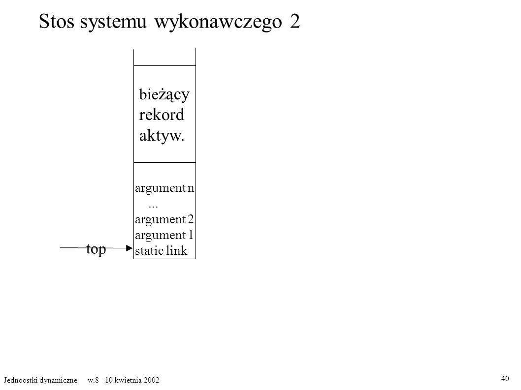 Stos systemu wykonawczego 2 40 Jednoostki dynamiczne w.8 10 kwietnia 2002 bie żący rekord aktyw. top argument n... argument 2 argument 1 static link
