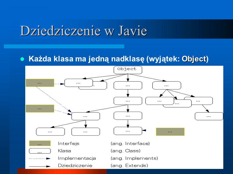 Dziedziczenie w Javie Object Każda klasa ma jedną nadklasę (wyjątek: Object)