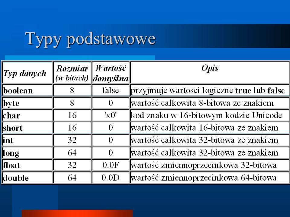 Elementy języka Typy podstawowe Operatory i ich priorytety Słowa kluczowe Javy Instrukcje sterujące Klasy Metody i pola