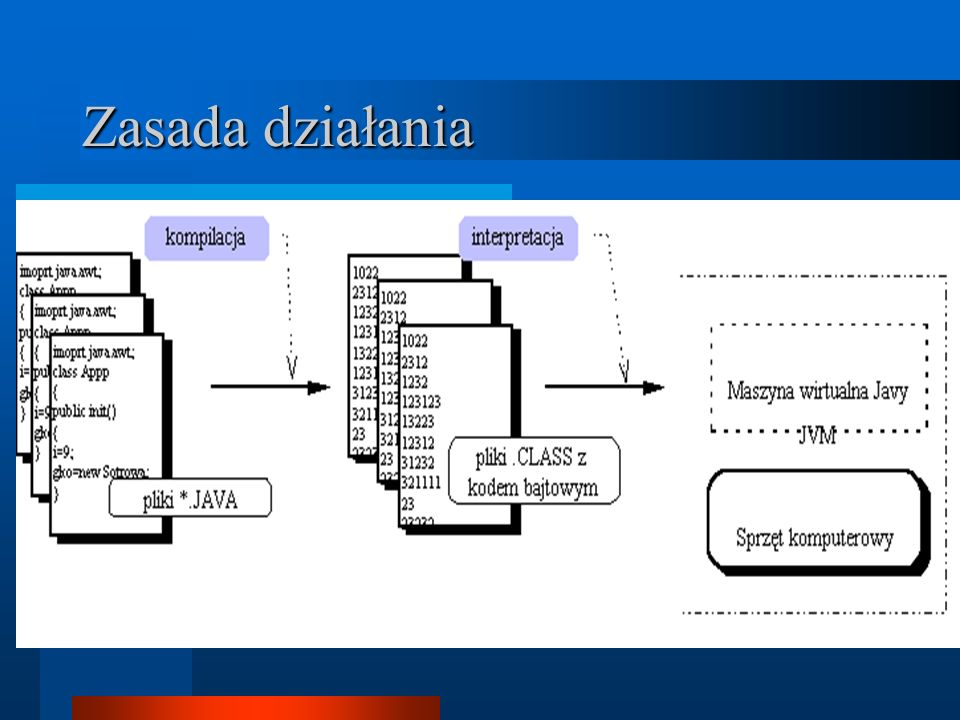 Instrukcje sterujące Instrukcja if-then-else Pętla while Pętla for Instrukcja switch Instrukcje break i continue