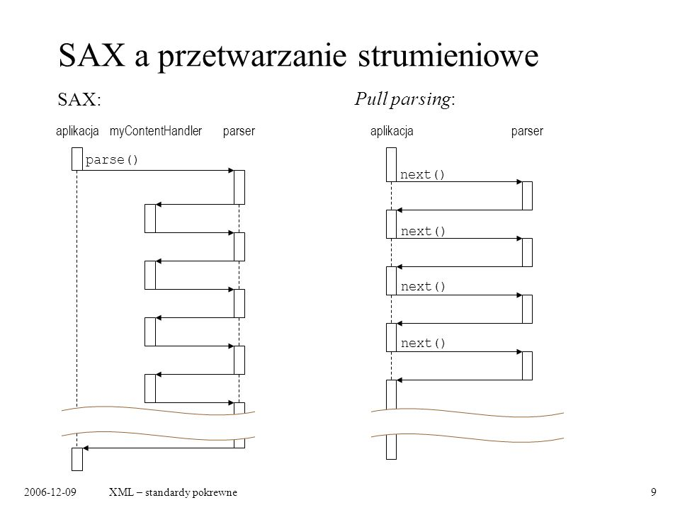 2006-12-09XML – standardy pokrewne9 SAX a przetwarzanie strumieniowe aplikacjaparsermyContentHandler parse() SAX: aplikacjaparser next() Pull parsing: