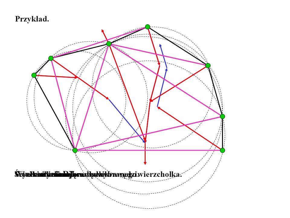 Generowanie DT. Przykład. Ścieżka eliminująca dla wybranego wierzchołka.Ścieżki eliminiujące.Ścieżki wyeliminowanych krawędzi.Wyeliminowane krawędzie.