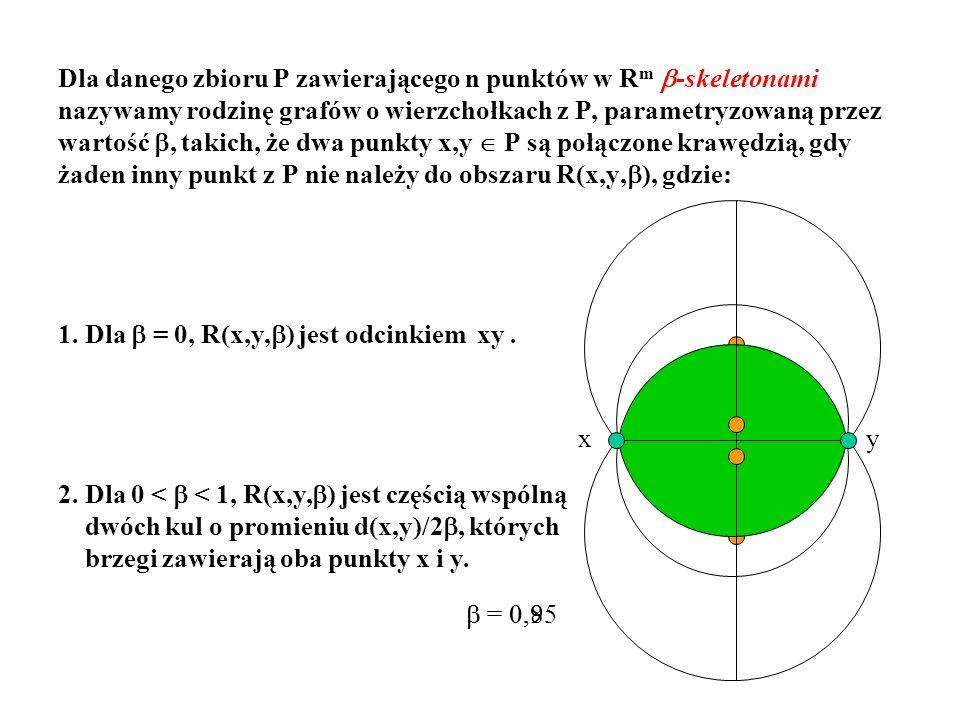 = 0,8 = 0,95 Dla danego zbioru P zawierającego n punktów w R m -skeletonami nazywamy rodzinę grafów o wierzchołkach z P, parametryzowaną przez wartość