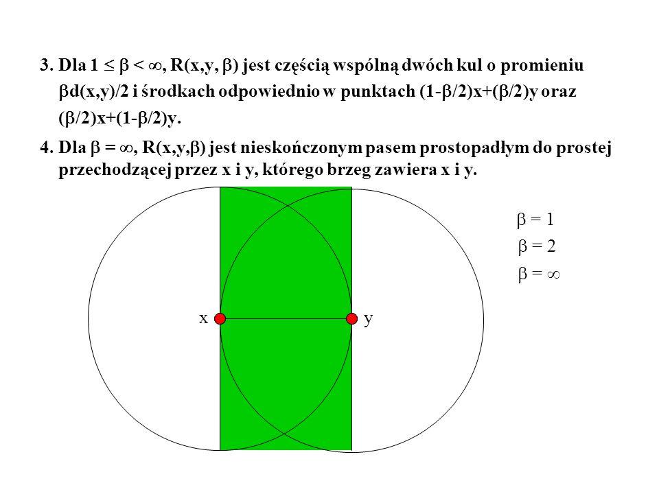 = 1 3. Dla 1 <, R(x,y, ) jest częścią wspólną dwóch kul o promieniu d(x,y)/2 i środkach odpowiednio w punktach (1- /2)x+( /2)y oraz ( /2)x+(1- /2)y. 4