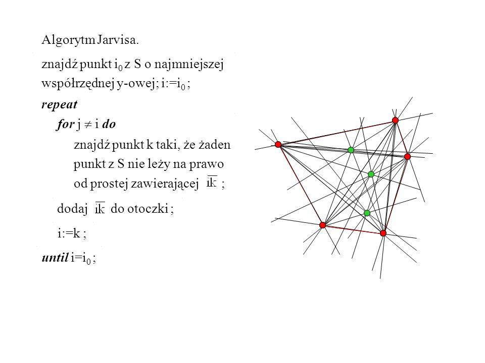 Algorytm Jarvisa. znajdź punkt i 0 z S o najmniejszej współrzędnej y-owej; i:=i 0 ; repeat for j i do znajdź punkt k taki, że żaden punkt z S nie leży