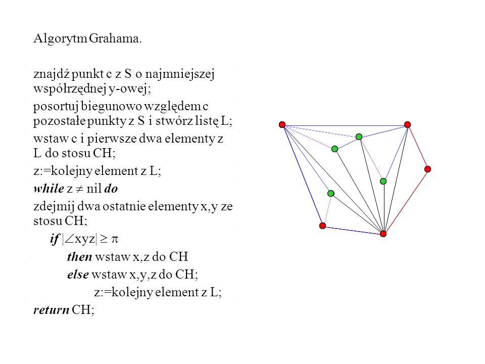 Algorytm Grahama. znajdź punkt c z S o najmniejszej współrzędnej y-owej; posortuj biegunowo względem c pozostałe punkty z S i stwórz listę L; wstaw c