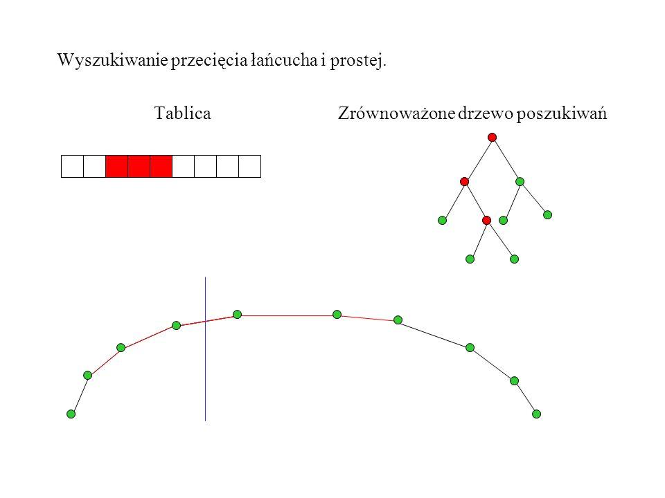 Półprosta poprowadzona z danego punktu przecina każdy z łańcuchów wielokąta wypukłego w co najwyżej jednym punkcie.