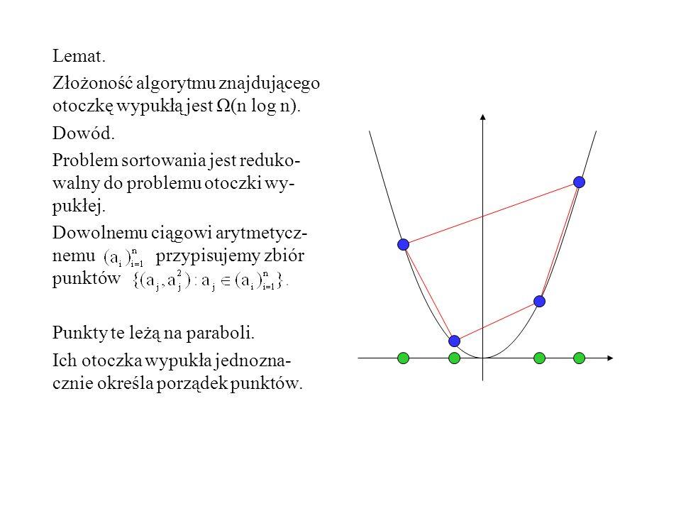 Lemat. Złożoność algorytmu znajdującego otoczkę wypukłą jest Ω(n log n). Dowód. Problem sortowania jest reduko- walny do problemu otoczki wy- pukłej.