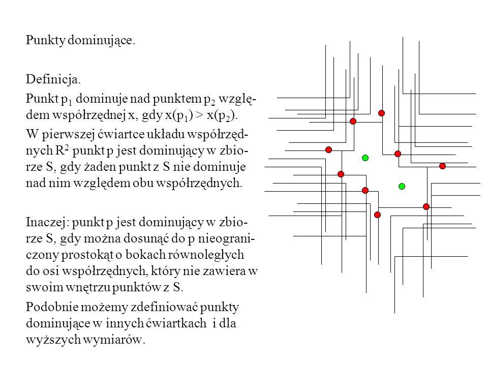 Punkty dominujące. Definicja. Punkt p 1 dominuje nad punktem p 2 wzglę- dem współrzędnej x, gdy x(p 1 ) > x(p 2 ). W pierwszej ćwiartce układu współrz